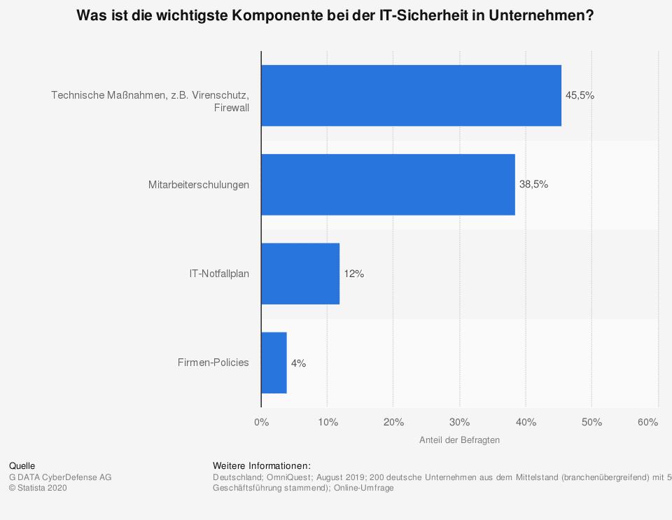 statistic_id1122428_umfrage-zur-wichtigsten-komponente-bei-der-it-sicherheit-in-unternehmen-2019